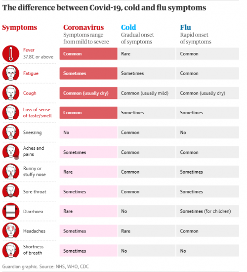 difference between covid19 - flu - cold